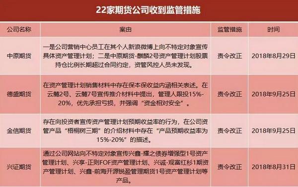 「期货」2019年各大期货公司排名 2019年责令改正的22家期货公司大盘点