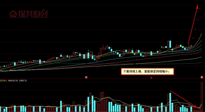 「wangdai123」缩量上涨说明什么?这是强势上涨的信号