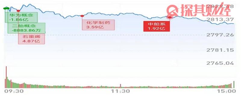 「理财头条网」8月14日复盘 谨防接下来市场走弱回踩