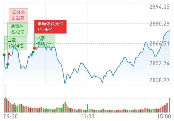 「wangdai123」2月7日复盘 当前需耐心等待市场拉升
