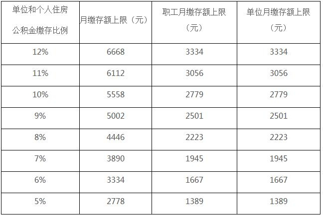 晋商贷:北京住房公积金缴费标准 在5%至12%范围内自主确定