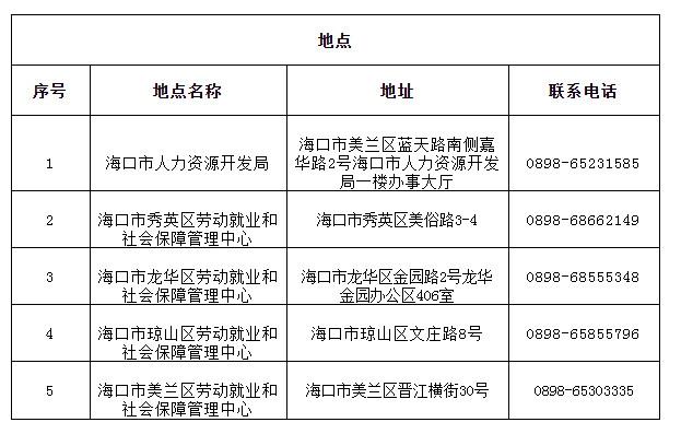 ddz:海口失业补助金去哪里申请 线上线下均可申请