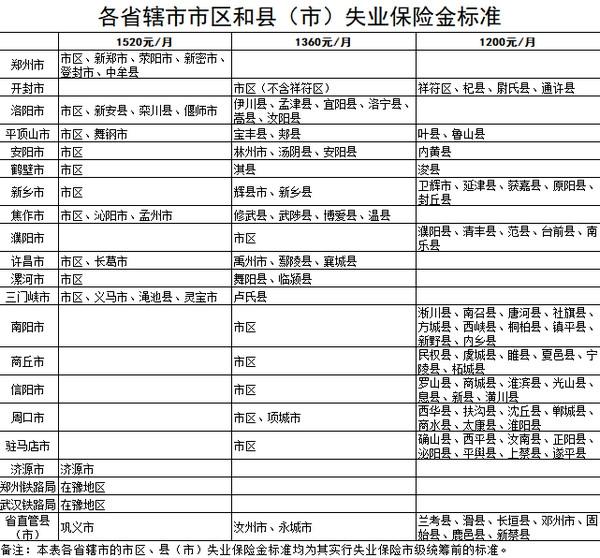 ddz:郑州失业保险金每月多少钱 如何申领失业金